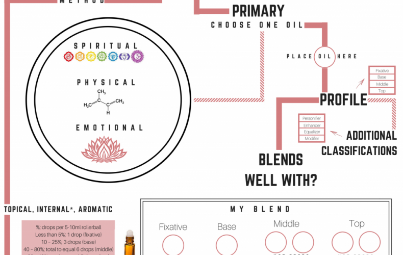 Essential Oil Blending Booklet and Map